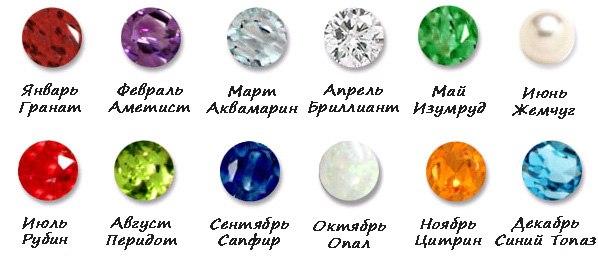 камни в соответствии со знаком зодиака